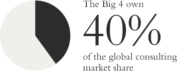 Big_4_market_share