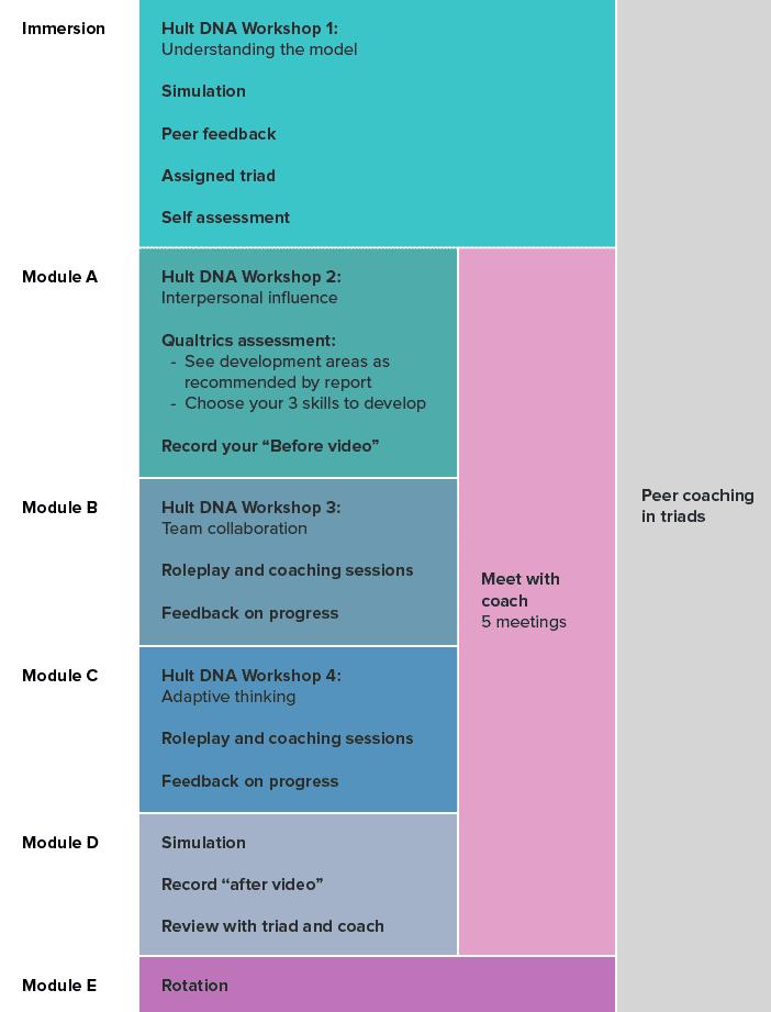 leadership_skills_timeline