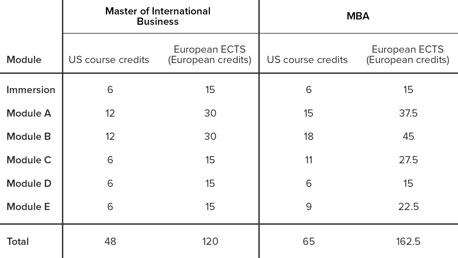 MIB vs MBA - credits chart