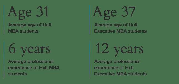 Hult_Student_Profile