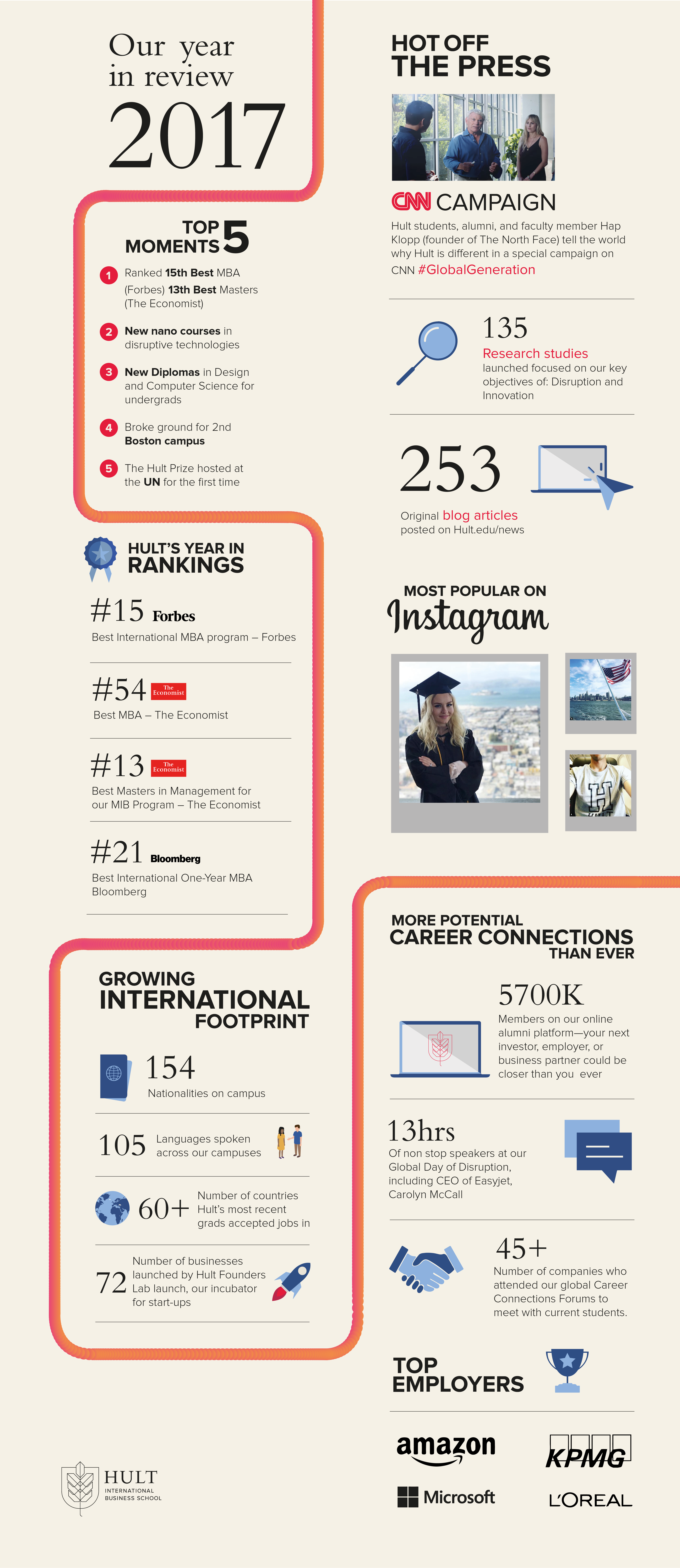 Hult 2017 in review
