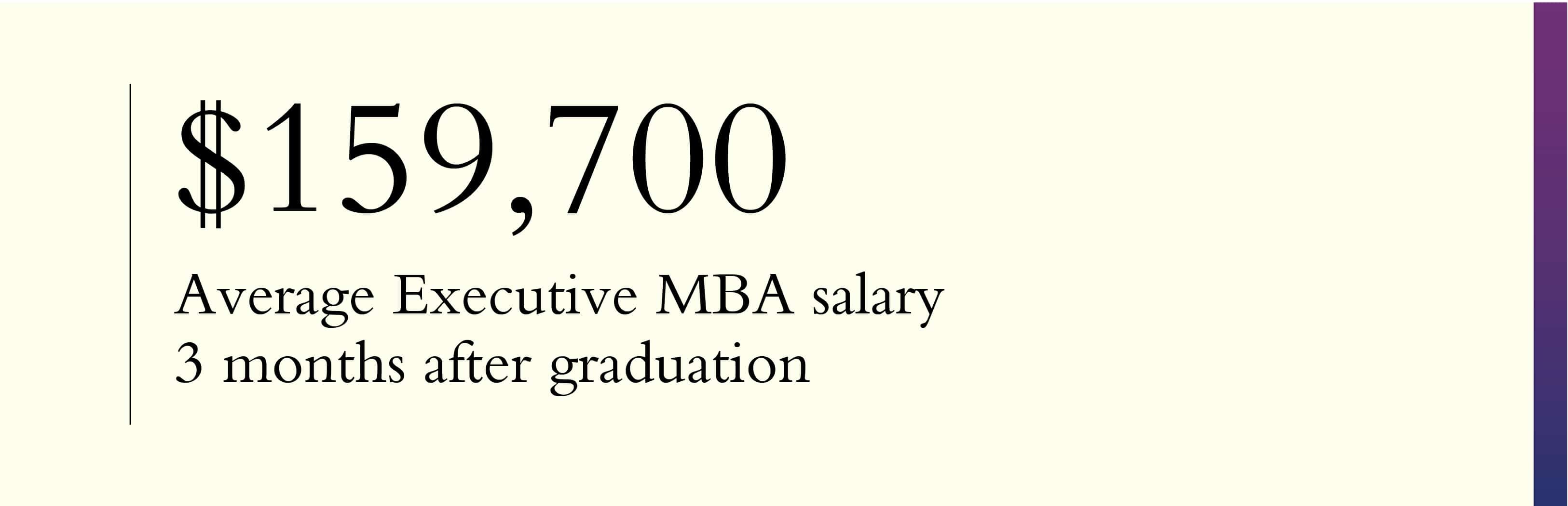 ROI of an EMBA starting salary
