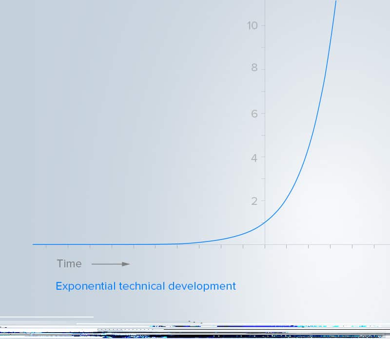 Exponential growth graph 2