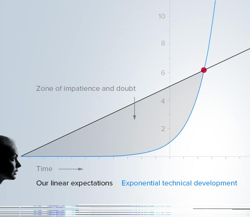 Exponential growth chart 3