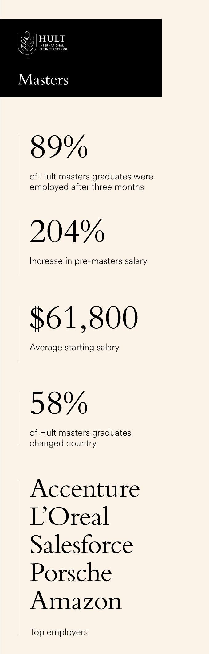 Hult-2019-MA-career-statistics