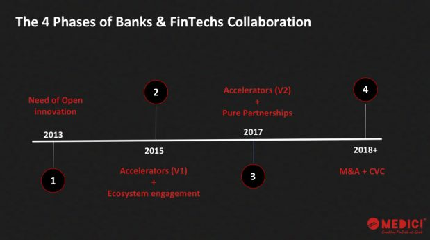 Four phases of collaboration between banks and fin techs