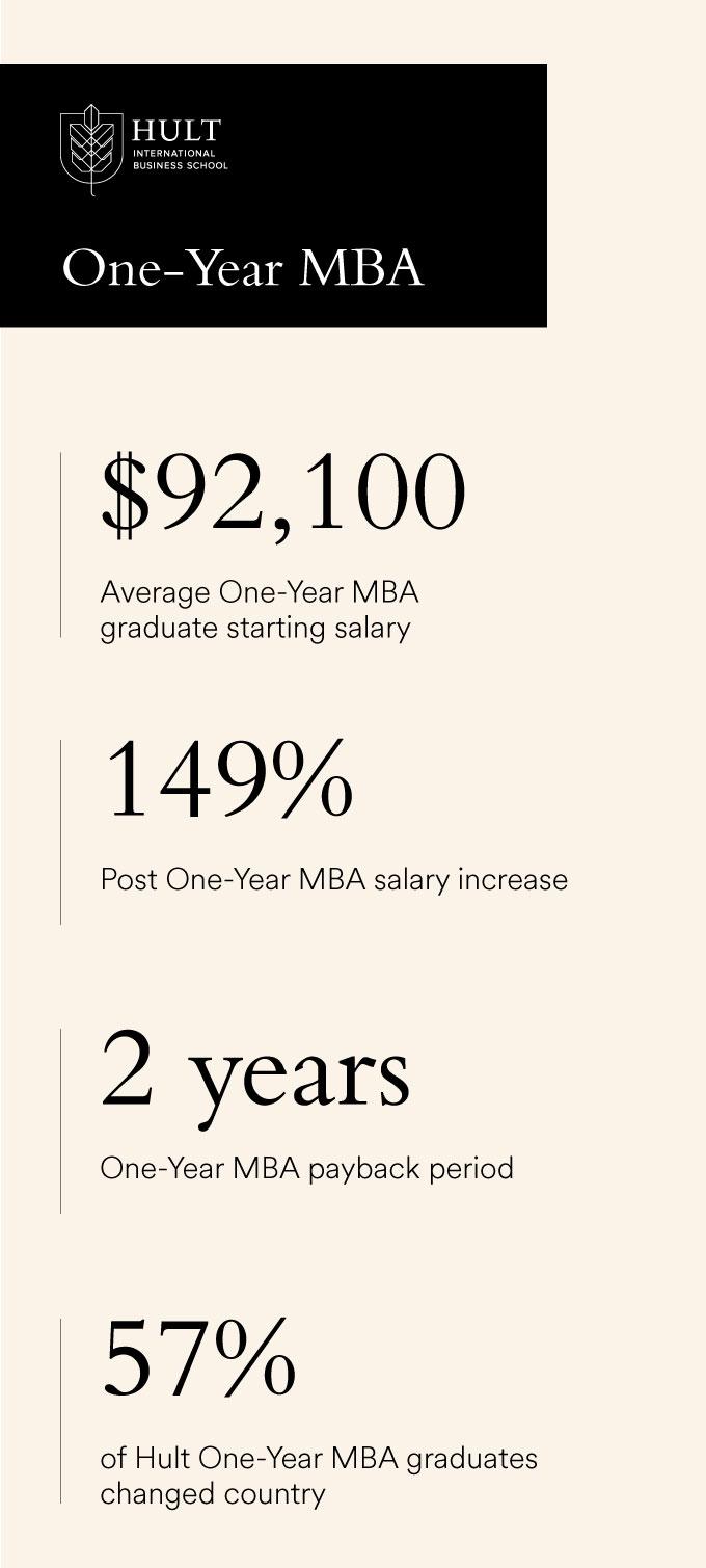 hult-2019-MBA-career-statistics