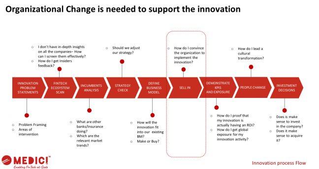 Innovation process flow